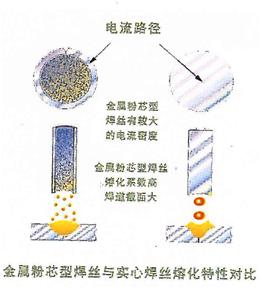 粉芯与实心特性对比.png